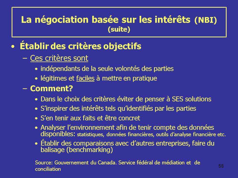58 La négociation basée sur les intérêts (NBI) (suite) Établir des critères objectifs –Ces critères sont indépendants de la seule volontés des parties