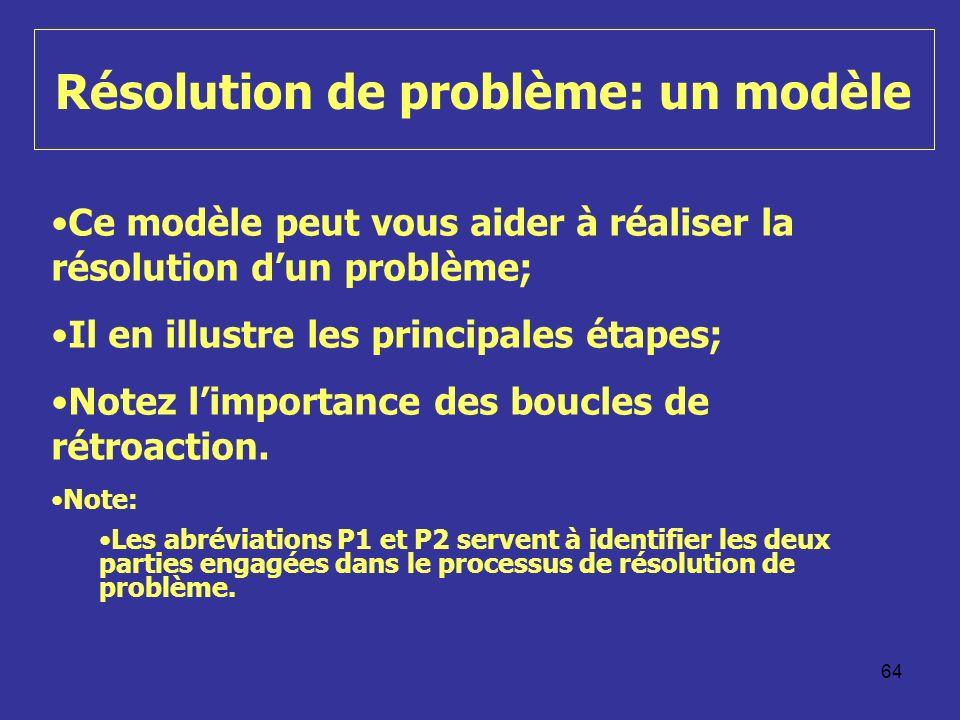 64 Résolution de problème: un modèle Ce modèle peut vous aider à réaliser la résolution dun problème; Il en illustre les principales étapes; Notez limportance des boucles de rétroaction.