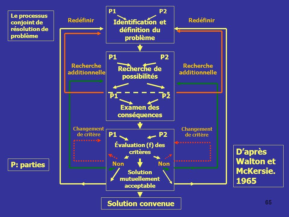 65 Le processus conjoint de résolution de problème P1 P2 Identification et définition du problème P1 P2 Recherche de possibilités P1 P2 Examen des conséquences P1 P2 Évaluation (f) des critères Solution mutuellement acceptable Solution convenue Non Redéfinir Recherche additionnelle Changement de critère Redéfinir Recherche additionnelle Changement de critère Daprès Walton et McKersie.