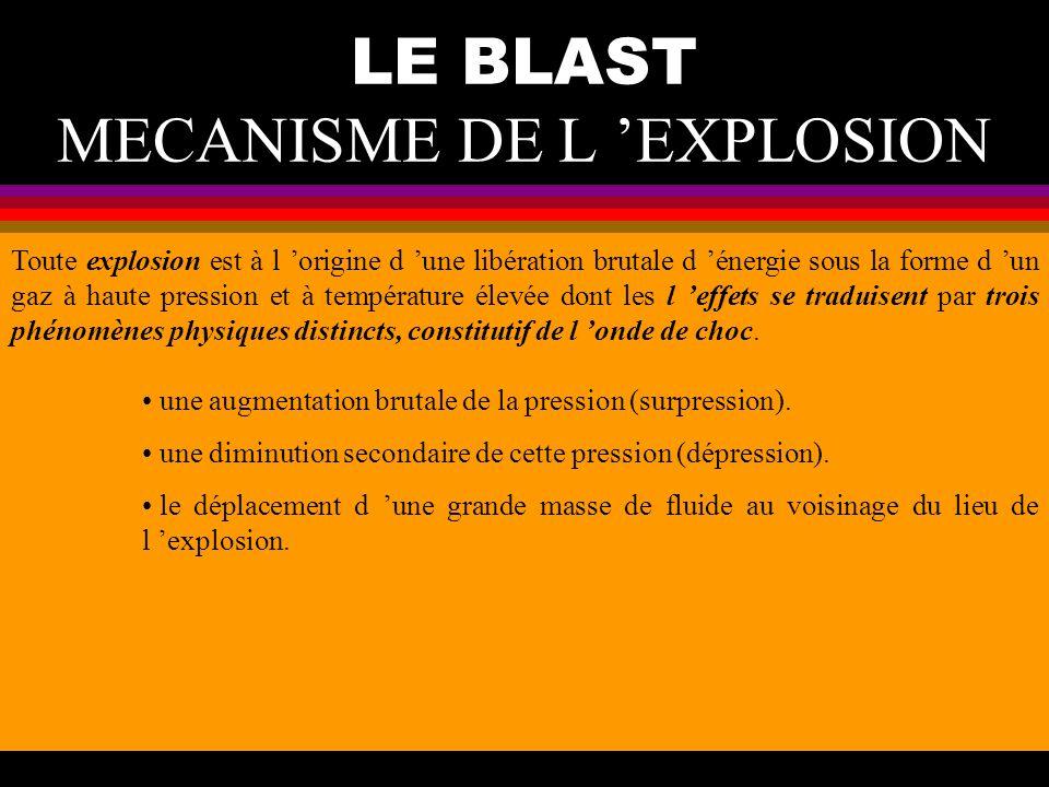 LE BLAST MECANISME DE L EXPLOSION Lorsque l explosion se produit, l énergie incidente de l onde de souffle se repartit en trois fractions d importance inégale : une partie est réfléchie sur la surface du corps de la victime.