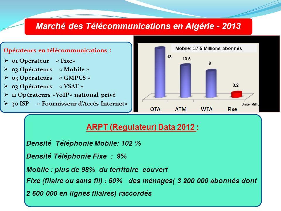 Marché des Télécommunications en Algérie - 2013 4 Opérateurs en télécommunications : 01 Opérateur « Fixe» 03 Opérateurs « Mobile » 03 Opérateurs « GMP