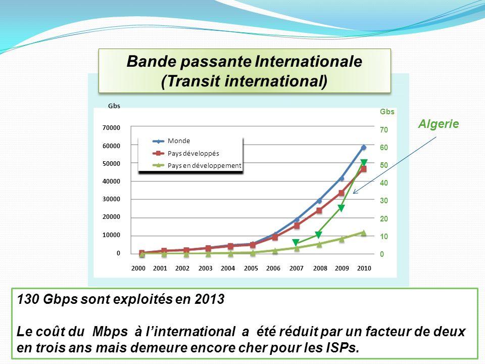 Liaisons Internationales Liaisons sous-marines: Annaba – Europe: Seamewe-4 ( mis à niveau 640 Gbps 2012) Alger – Palma / Espagne (mis à niveau 80 Gbps 2013) Oran – Espagne: projet en cours Liaisons terrestres Annaba – Tunisie (STM-1 activé pour la voix, un STM-1 pour la Data est en cours dactivation) Tlemcen – Oujda / Maroc (STM-16) In Amenas – Libye Alger – Zinder / Niger –Abudja/Nigeria: projet en cours 9