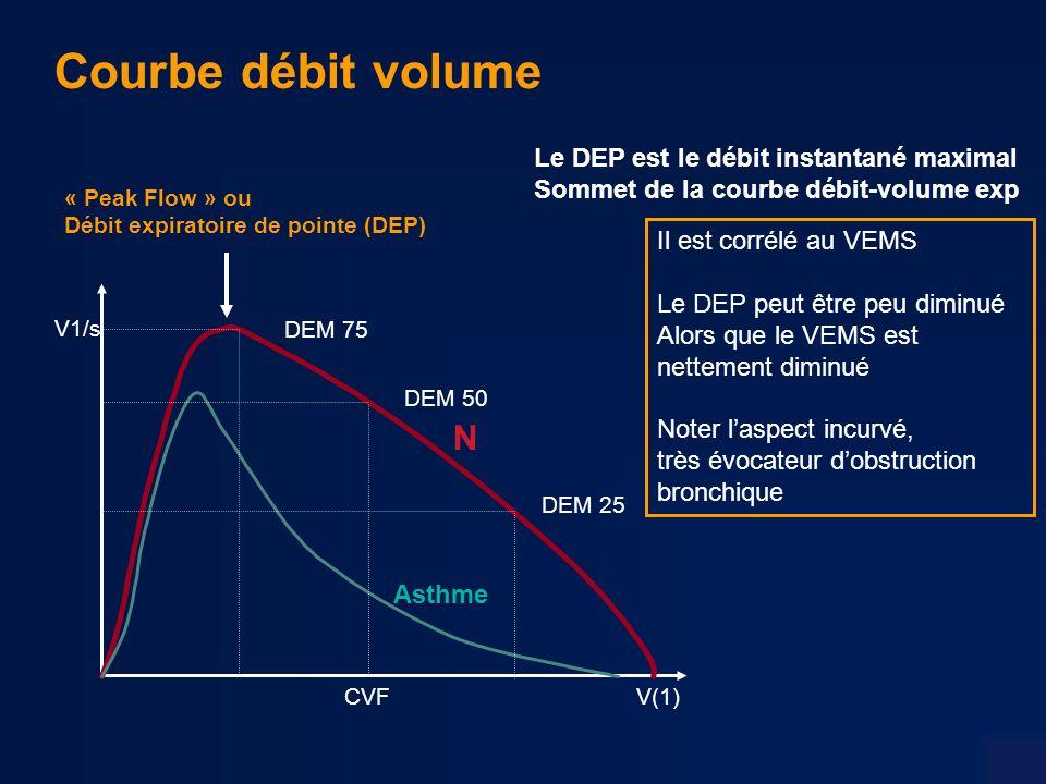 Il est corrélé au VEMS Le DEP peut être peu diminué Alors que le VEMS est nettement diminué Noter laspect incurvé, très évocateur dobstruction bronchique Courbe débit volume « Peak Flow » ou Débit expiratoire de pointe (DEP) DEM 75 DEM 50 DEM 25 V(1) V1/s CVF Le DEP est le débit instantané maximal Sommet de la courbe débit-volume exp N Asthme