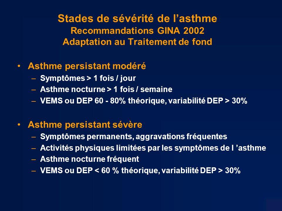Stades de sévérité de lasthme Recommandations GINA 2002 Adaptation au Traitement de fond Asthme persistant modéré –Symptômes > 1 fois / jour –Asthme nocturne > 1 fois / semaine –VEMS ou DEP 60 - 80% théorique, variabilité DEP > 30% Asthme persistant sévère –Symptômes permanents, aggravations fréquentes –Activités physiques limitées par les symptômes de l asthme –Asthme nocturne fréquent –VEMS ou DEP 30%