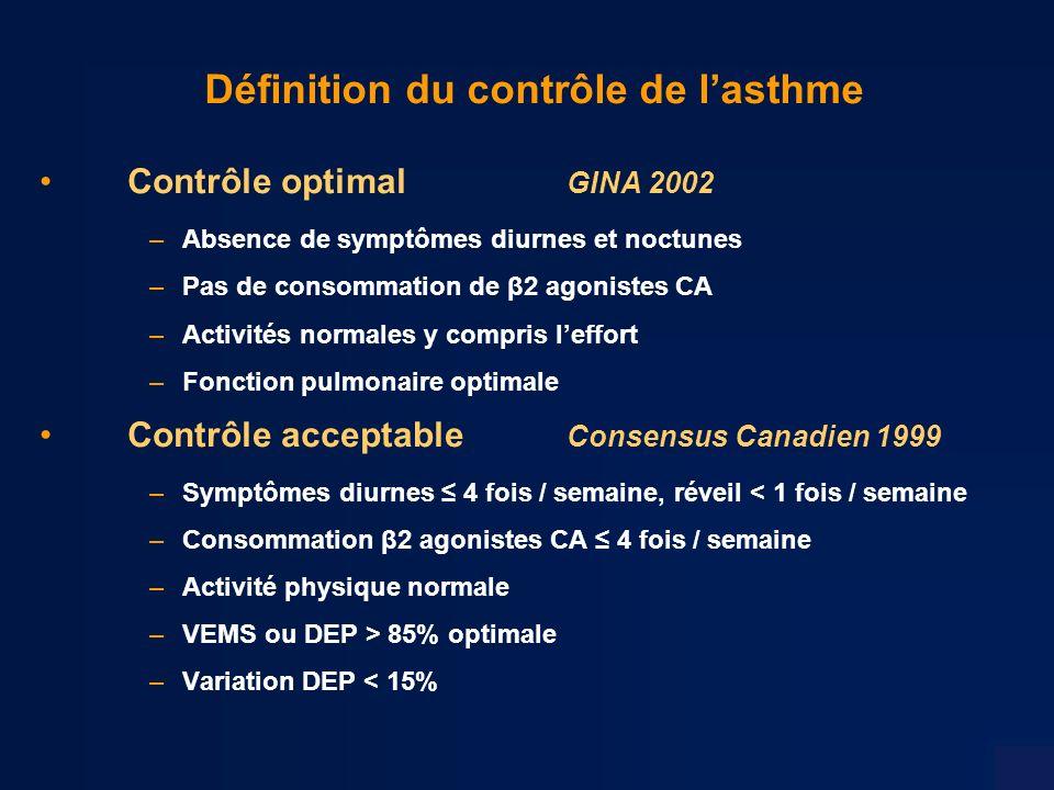 Définition du contrôle de lasthme Contrôle optimal GINA 2002 –Absence de symptômes diurnes et noctunes –Pas de consommation de β2 agonistes CA –Activités normales y compris leffort –Fonction pulmonaire optimale Contrôle acceptable Consensus Canadien 1999 –Symptômes diurnes 4 fois / semaine, réveil < 1 fois / semaine –Consommation β2 agonistes CA 4 fois / semaine –Activité physique normale –VEMS ou DEP > 85% optimale –Variation DEP < 15%