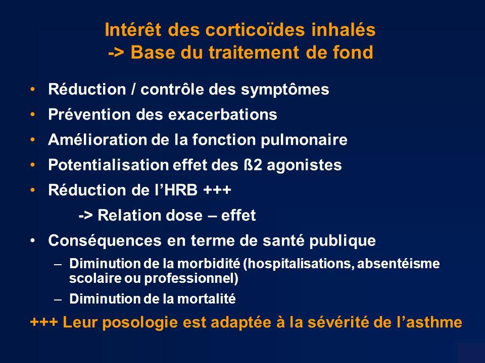 Intérêt des corticoïdes inhalés -> Base du traitement de fond Réduction / contrôle des symptômes Prévention des exacerbations Amélioration de la fonction pulmonaire Potentialisation effet des ß2 agonistes Réduction de lHRB +++ -> Relation dose – effet Conséquences en terme de santé publique –Diminution de la morbidité (hospitalisations, absentéisme scolaire ou professionnel) –Diminution de la mortalité +++ Leur posologie est adaptée à la sévérité de lasthme