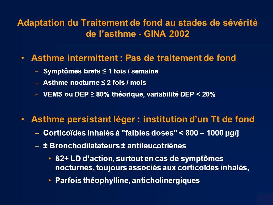 Adaptation du Traitement de fond au stades de sévérité de lasthme - GINA 2002 Asthme intermittent : Pas de traitement de fond –Symptômes brefs 1 fois / semaine –Asthme nocturne 2 fois / mois –VEMS ou DEP 80% théorique, variabilité DEP < 20% Asthme persistant léger : institution dun Tt de fond –Corticoïdes inhalés à faibles doses < 800 – 1000 µg/j –± Bronchodilatateurs ± antileucotriènes ß2+ LD daction, surtout en cas de symptômes nocturnes, toujours associés aux corticoïdes inhalés, Parfois théophylline, anticholinergiques