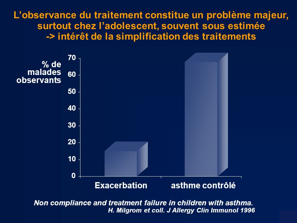 Non compliance and treatment failure in children with asthma. H. Milgrom et coll. J Allergy Clin Immunol 1996 Exacerbationasthme contrôlé 0 10 20 30 4
