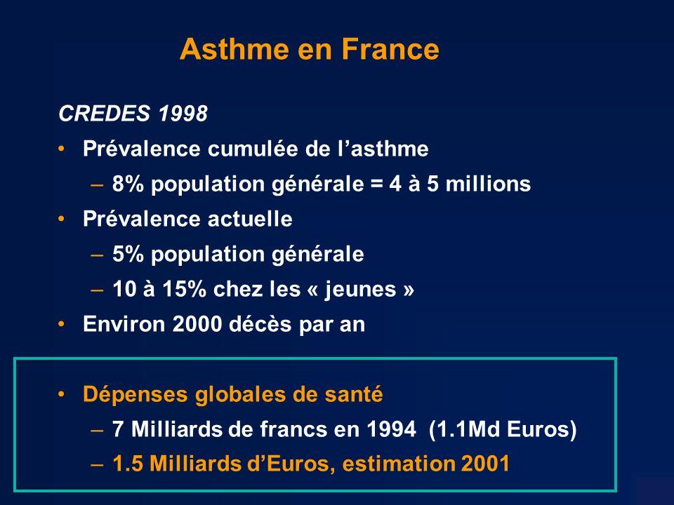 Asthme en France CREDES 1998 Prévalence cumulée de lasthme –8% population générale = 4 à 5 millions Prévalence actuelle –5% population générale –10 à 15% chez les « jeunes » Environ 2000 décès par an Dépenses globales de santé –7 Milliards de francs en 1994 (1.1Md Euros) –1.5 Milliards dEuros, estimation 2001