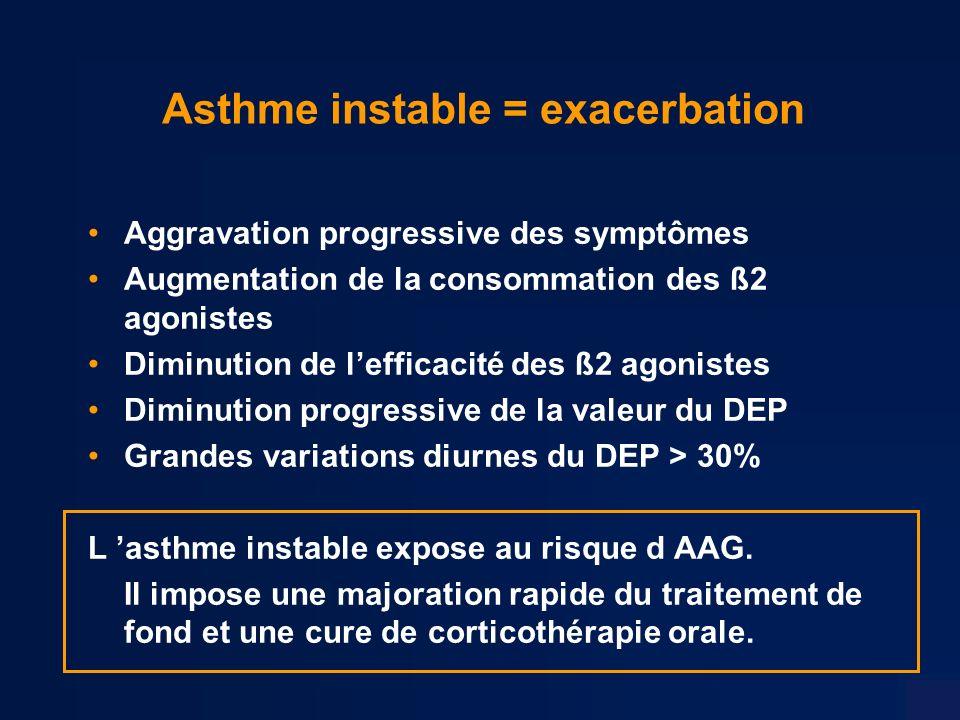 Asthme instable = exacerbation Aggravation progressive des symptômes Augmentation de la consommation des ß2 agonistes Diminution de lefficacité des ß2 agonistes Diminution progressive de la valeur du DEP Grandes variations diurnes du DEP > 30% L asthme instable expose au risque d AAG.