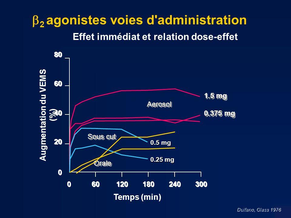 2 agonistes voies d administration Sous cut OraleOrale Effet immédiat et relation dose-effet 1.5 mg 0.375 mg Dulfano, Glass 1976 0.5 mg 0.25 mg 180 240 0 0 0 0 60 120 300 80 60 40 20 AerosolAerosol Temps (min) Augmentation du VEMS (%)