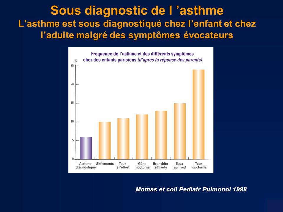 Adaptation du Traitement de fond au stades de sévérité de lasthme - GINA 2002 Asthme persistant modéré : Tt de fond intense –Corticoïdes inhalés à fortes doses jusqu à 2 000 µg/j –+ ß2 agonistes LD ± théophylline, anticholinergiques –± antileucotriènes Asthme persistant sévère –Corticoïdes inhalés à « doses maximales 1500 - 2 000 µg/j –+ ß2 agonistes LD systématiques ± théophylline, anticholinergiques –Corticothérapie orale en cas de nécessité