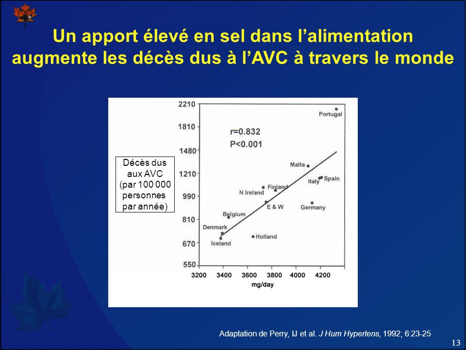 13 Un apport élevé en sel dans lalimentation augmente les décès dus à lAVC à travers le monde Adaptation de Perry, IJ et al. J Hum Hypertens, 1992; 6: