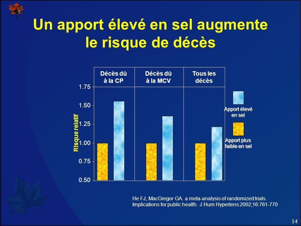 14 Un apport élevé en sel augmente le risque de décès Décès dû à la CP Décès dû à la MCV Tous les décès 1.75 1.50 1.25 1.00 0.75 0.50 Risque relatif A