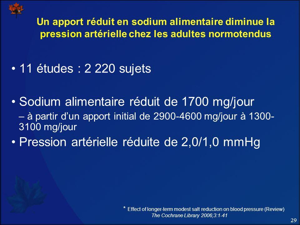 29 Un apport réduit en sodium alimentaire diminue la pression artérielle chez les adultes normotendus 11 études : 2 220 sujets Sodium alimentaire rédu