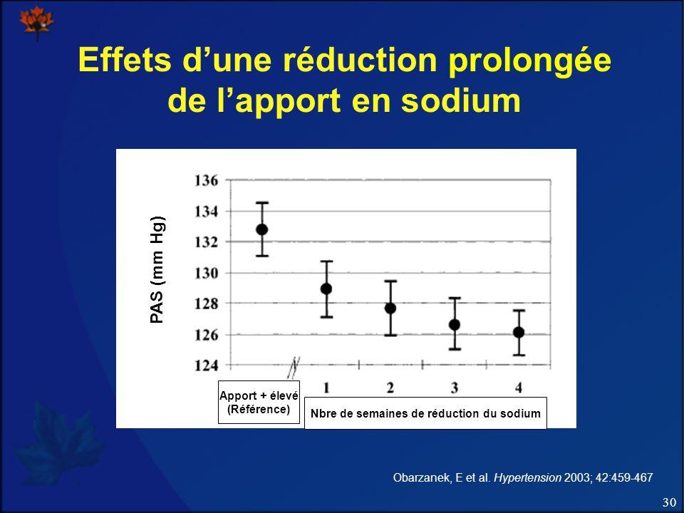 30 Effets dune réduction prolongée de lapport en sodium Obarzanek, E et al.