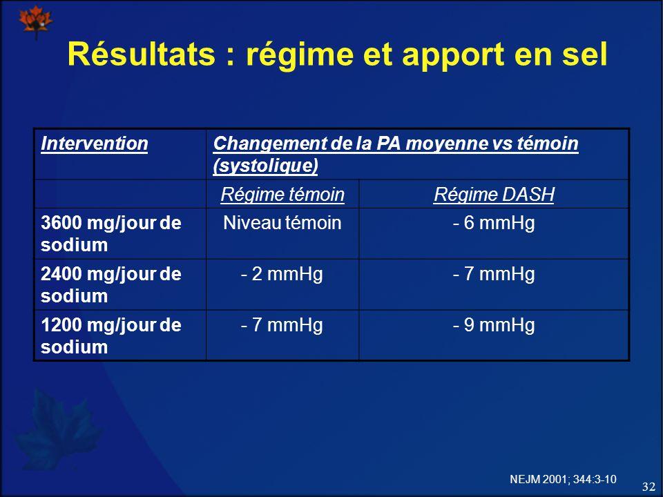 32 Résultats : régime et apport en sel NEJM 2001; 344:3-10 InterventionChangement de la PA moyenne vs témoin (systolique) Régime témoinRégime DASH 360