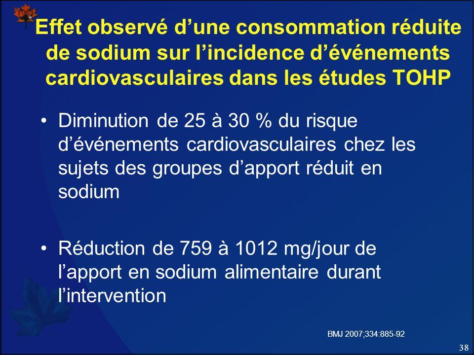 38 Effet observé dune consommation réduite de sodium sur lincidence dévénements cardiovasculaires dans les études TOHP Diminution de 25 à 30 % du risque dévénements cardiovasculaires chez les sujets des groupes dapport réduit en sodium Réduction de 759 à 1012 mg/jour de lapport en sodium alimentaire durant lintervention BMJ 2007;334:885-92