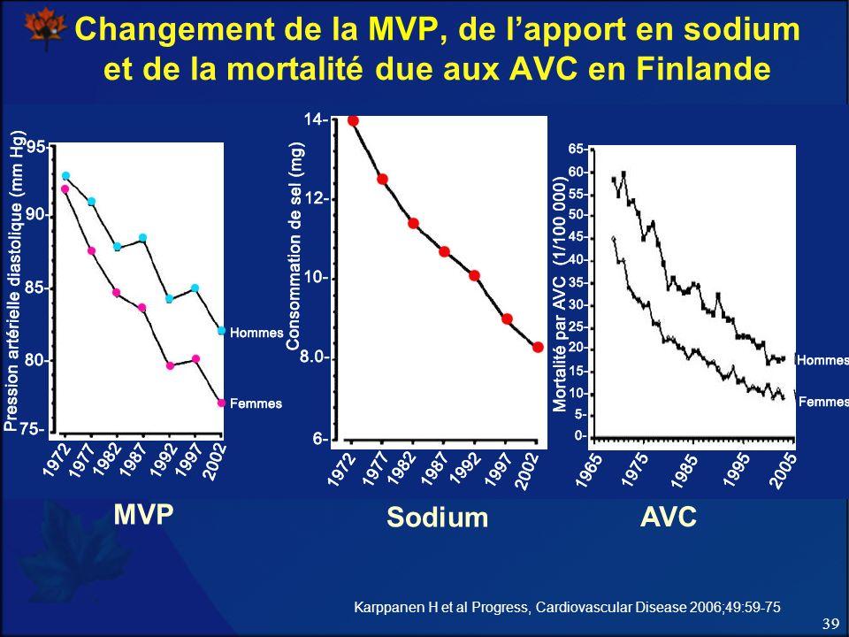 39 Changement de la MVP, de lapport en sodium et de la mortalité due aux AVC en Finlande 5600 mg 3360 mg MVP Sodium AVC Karppanen H et al Progress, Ca