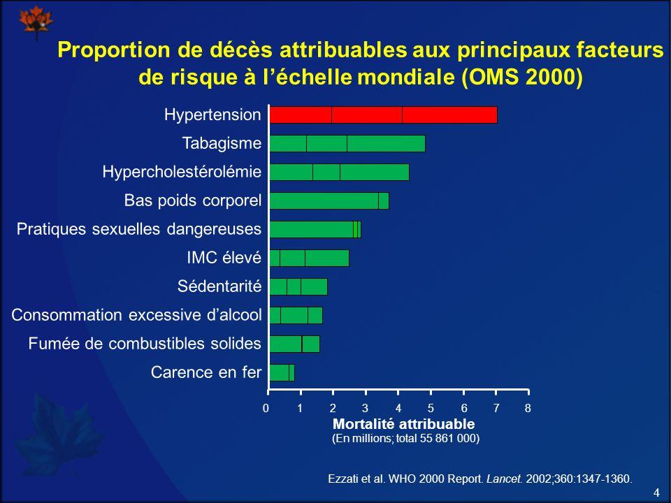 4 Proportion de décès attribuables aux principaux facteurs de risque à léchelle mondiale (OMS 2000) Ezzati et al. WHO 2000 Report. Lancet. 2002;360:13