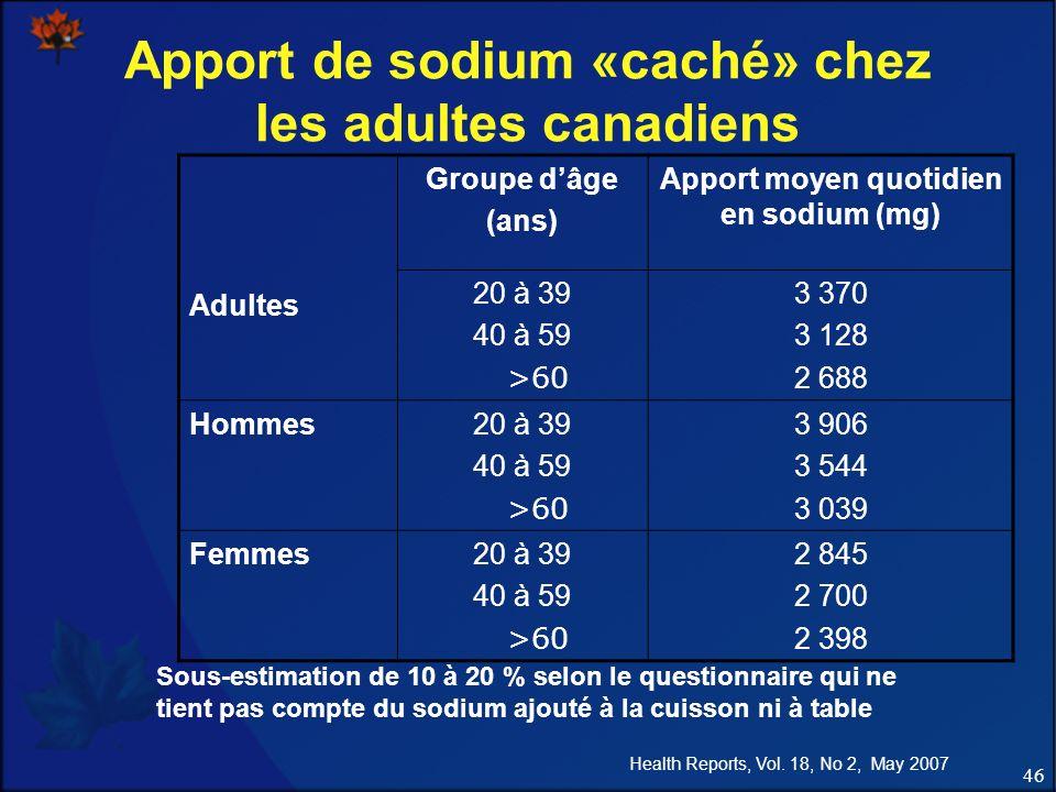 46 Sous-estimation de 10 à 20 % selon le questionnaire qui ne tient pas compte du sodium ajouté à la cuisson ni à table Health Reports, Vol.