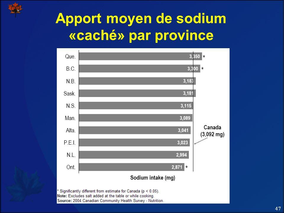 47 Apport moyen de sodium «caché» par province