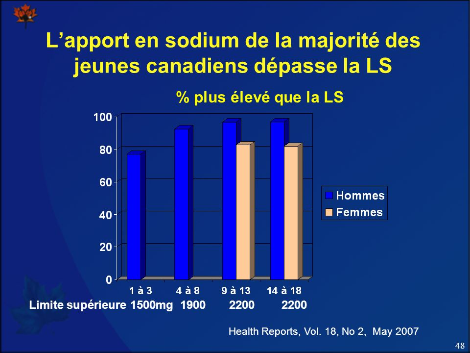 48 Lapport en sodium de la majorité des jeunes canadiens dépasse la LS Health Reports, Vol. 18, No 2, May 2007 Limite supérieure 1500mg 1900 2200 2200