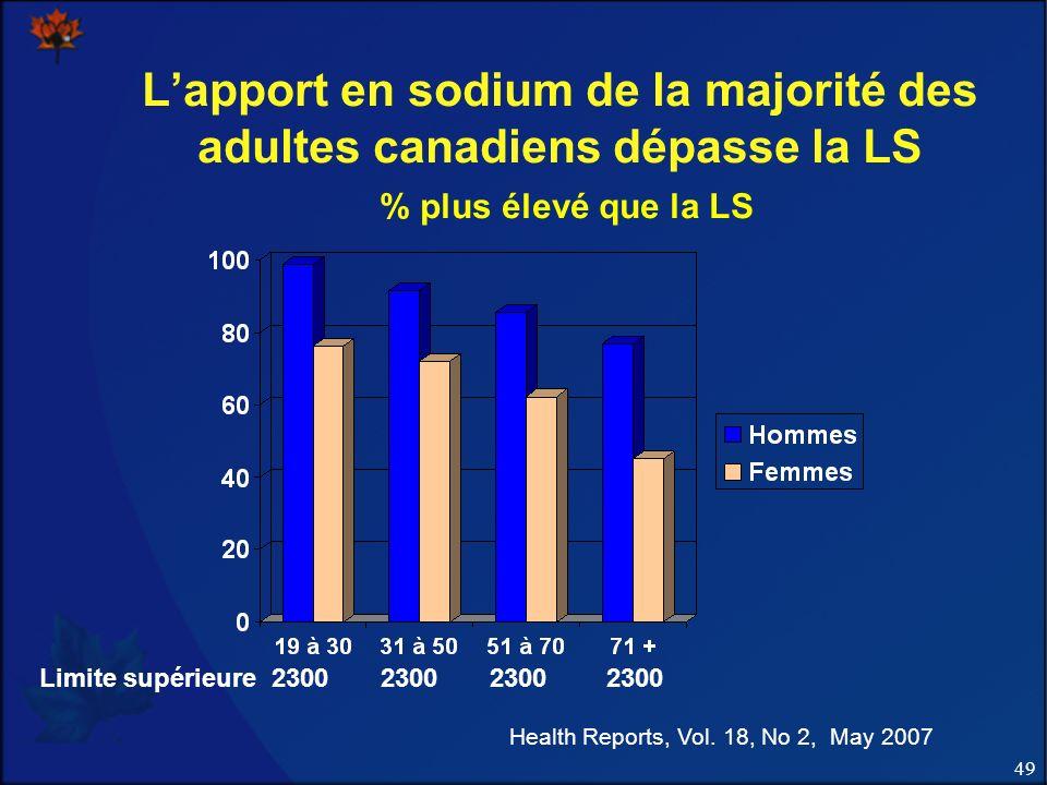 49 Lapport en sodium de la majorité des adultes canadiens dépasse la LS % plus élevé que la LS Health Reports, Vol. 18, No 2, May 2007 Limite supérieu