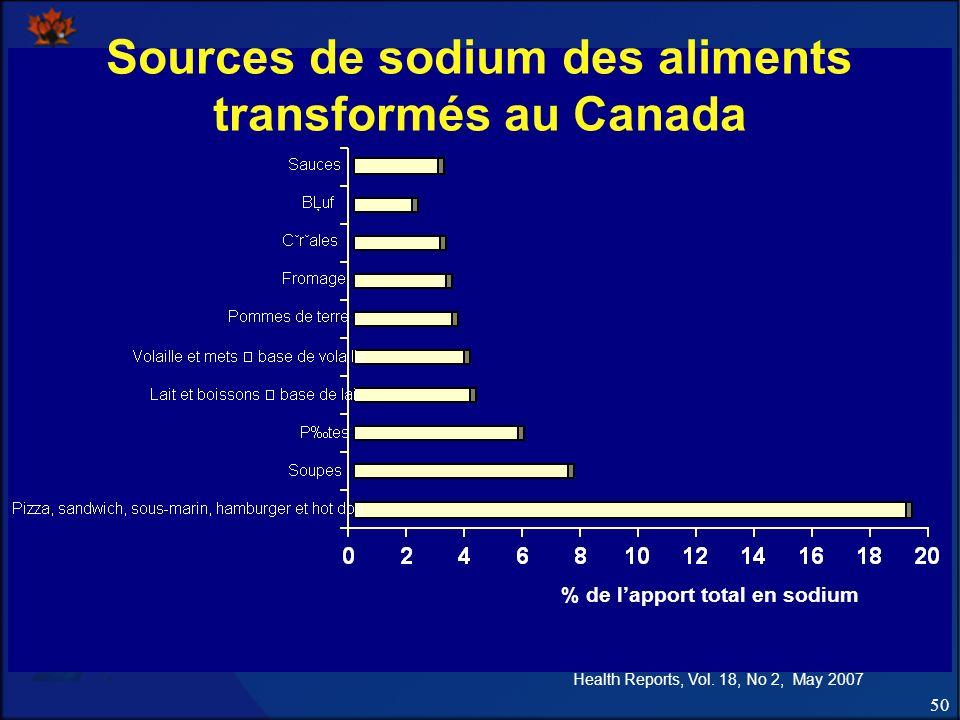 50 Sources de sodium des aliments transformés au Canada % de lapport total en sodium Health Reports, Vol. 18, No 2, May 2007