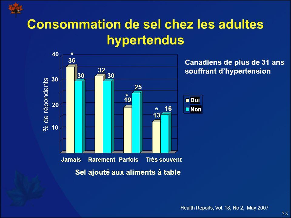 52 Consommation de sel chez les adultes hypertendus Sel ajouté aux aliments à table Canadiens de plus de 31 ans souffrant dhypertension Jamais Rarement Parfois Très souvent 36 30 32 19 25 13 16 * * * % de répondants 40 30 20 10 Health Reports, Vol.