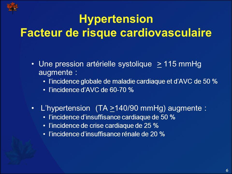6 Hypertension Facteur de risque cardiovasculaire Une pression artérielle systolique > 115 mmHg augmente : lincidence globale de maladie cardiaque et