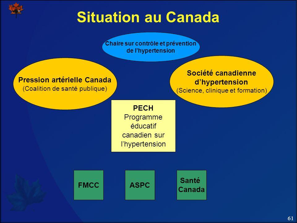 61 Pression artérielle Canada (Coalition de santé publique) Chaire sur contrôle et prévention de lhypertension Société canadienne dhypertension (Science, clinique et formation) PECH Programme éducatif canadien sur lhypertension FMCCASPC Santé Canada Situation au Canada