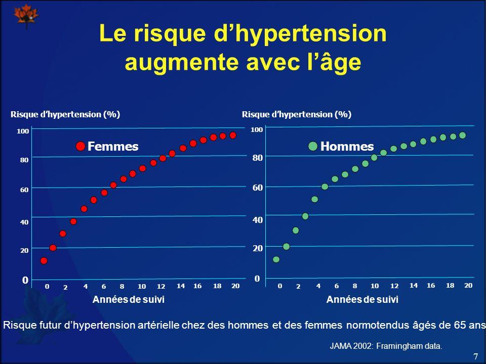 7 Le risque dhypertension augmente avec lâge Risque dhypertension (%) 0 2 4681012 14161820 Années de suivi Femmes Risque dhypertension (%) Années de suivi 0 2 4681012 14161820 Hommes JAMA 2002: Framingham data.