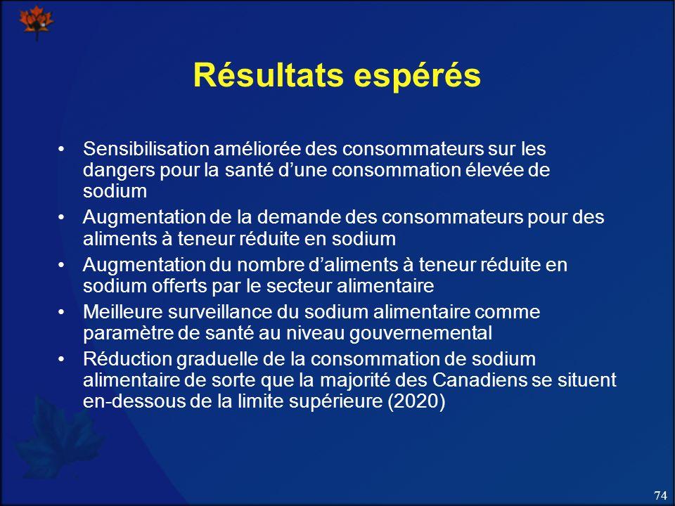 74 Résultats espérés Sensibilisation améliorée des consommateurs sur les dangers pour la santé dune consommation élevée de sodium Augmentation de la d