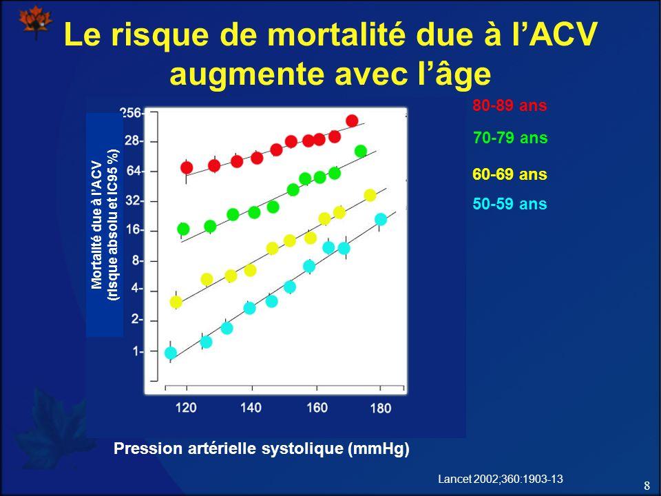 8 Le risque de mortalité due à lACV augmente avec lâge Pression artérielle systolique (mmHg) Lancet 2002;360:1903-13 80-89 ans 70-79 ans 60-69 ans 50-