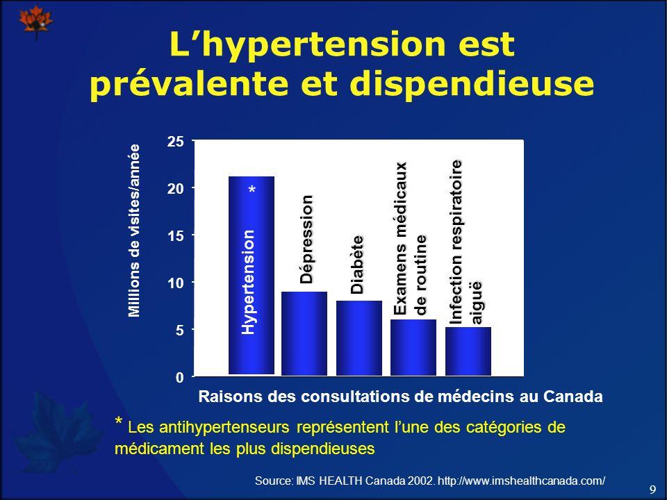 9 Lhypertension est prévalente et dispendieuse Millions de visites/année 0 5 10 15 20 25 * Hypertension Dépression Diabète Examens médicaux de routine Infection respiratoire aiguë Source: IMS HEALTH Canada 2002.