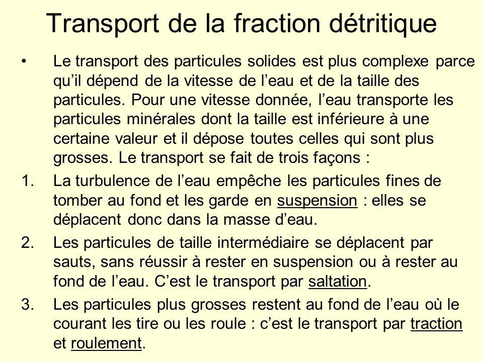 Transport de la fraction détritique Le transport des particules solides est plus complexe parce quil dépend de la vitesse de leau et de la taille des