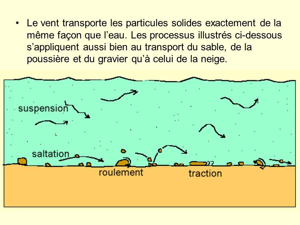 Le vent transporte les particules solides exactement de la même façon que leau. Les processus illustrés ci-dessous sappliquent aussi bien au transport