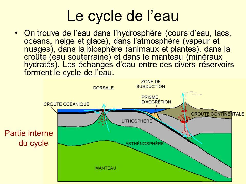 Le cycle de leau On trouve de leau dans lhydrosphère (cours deau, lacs, océans, neige et glace), dans latmosphère (vapeur et nuages), dans la biosphèr