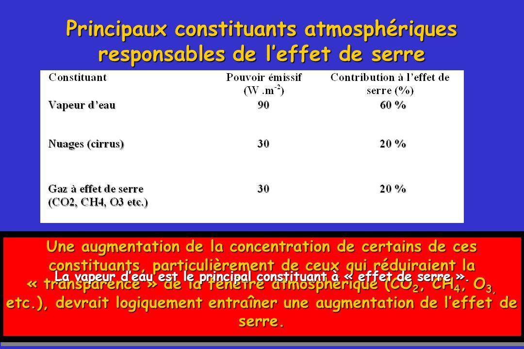 101 Principaux constituants atmosphériques responsables de leffet de serre Une augmentation de la concentration de certains de ces constituants, parti