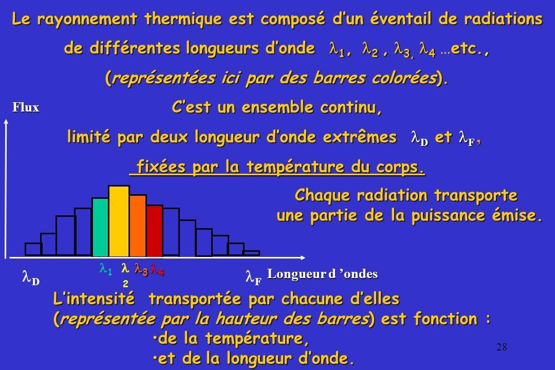 28 l Le rayonnement thermique est composé dun éventail de radiations de différentes l ll longueurs donde 1, 2, 3, 4 …etc., (représentées ici par des b