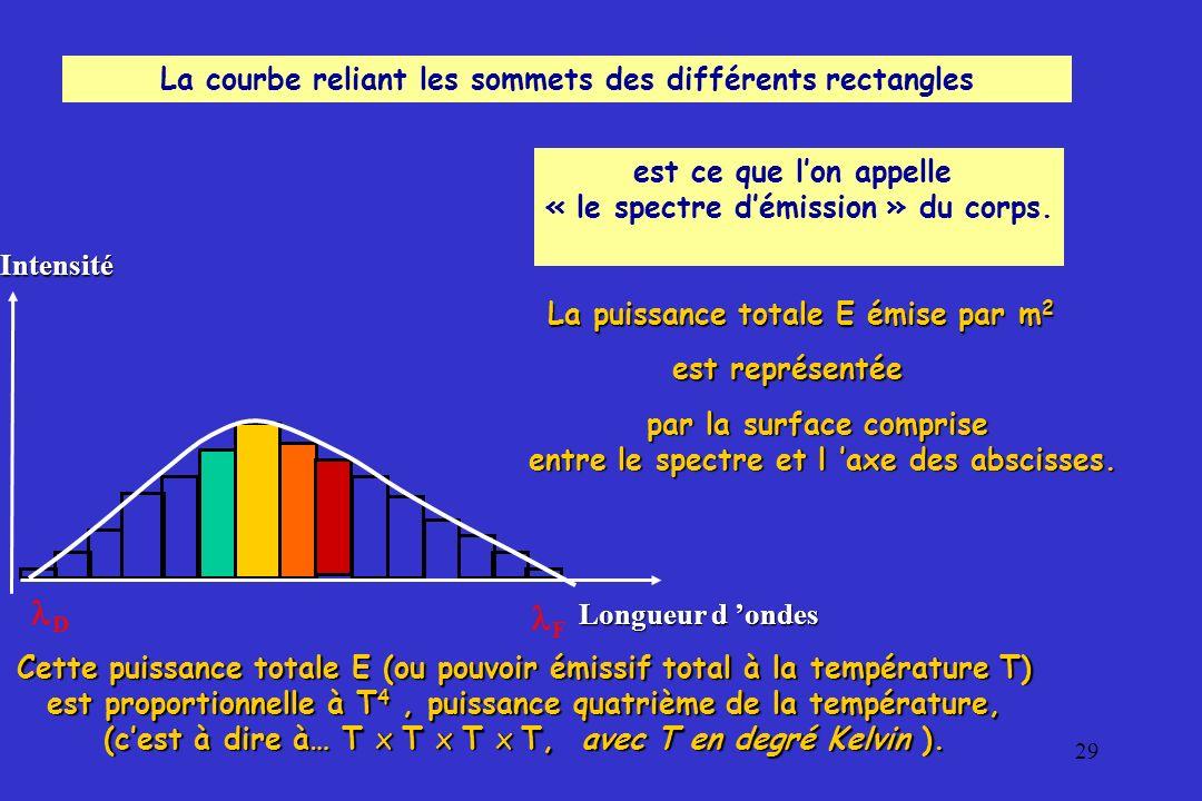 29 D F Intensité Longueur d ondes La courbe reliant les sommets des différents rectangles est ce que lon appelle « le spectre démission » du corps. La