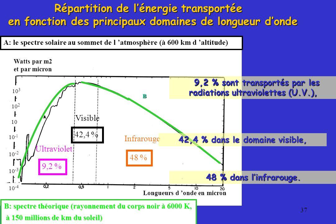 37 A: le spectre solaire au sommet de l atmosphère (à 600 km d altitude) Watts par m2 et par micron Longueurs d onde en micron Répartition de lénergie