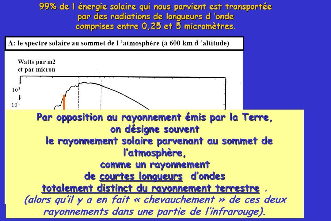 38 A: le spectre solaire au sommet de l atmosphère (à 600 km d altitude) Watts par m2 et par micron Longueurs d onde en micron 10 3 10 2 10 10 -1 10 -