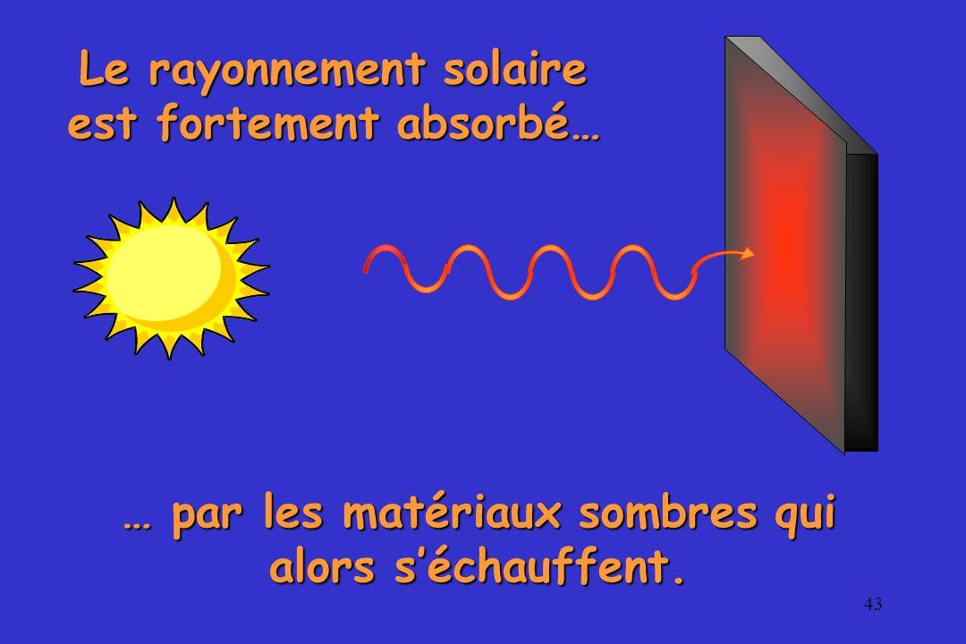 43 … par les matériaux sombres qui alors séchauffent. Le rayonnement solaire est fortement absorbé…