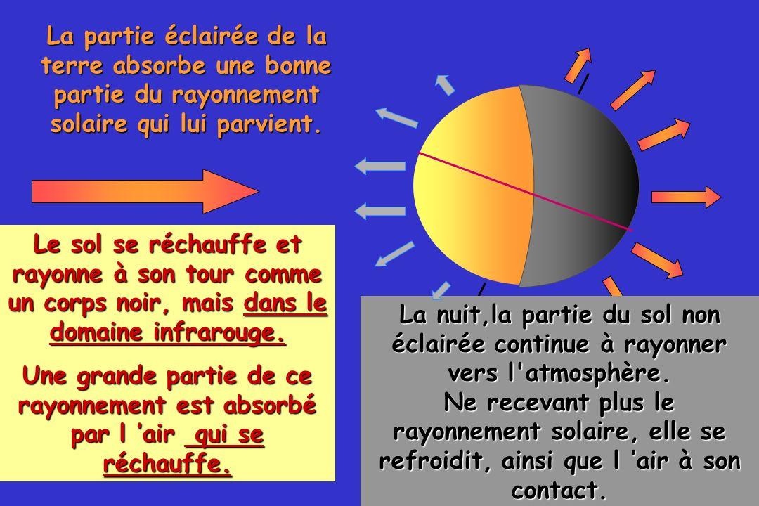 50 La partie éclairée de la terre absorbe une bonne partie du rayonnement solaire qui lui parvient. La nuit,la partie du sol non éclairée continue à r