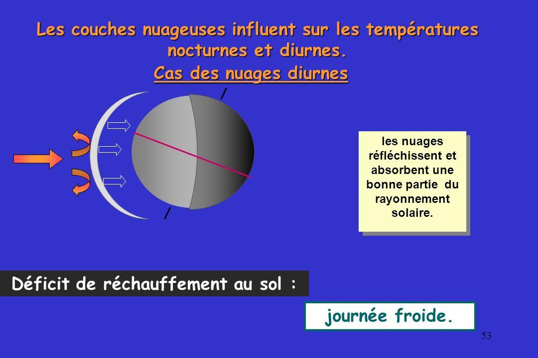 53 Les couches nuageuses influent sur les températures nocturnes et diurnes. Cas des nuages diurnes Déficit de réchauffement au sol : journée froide.