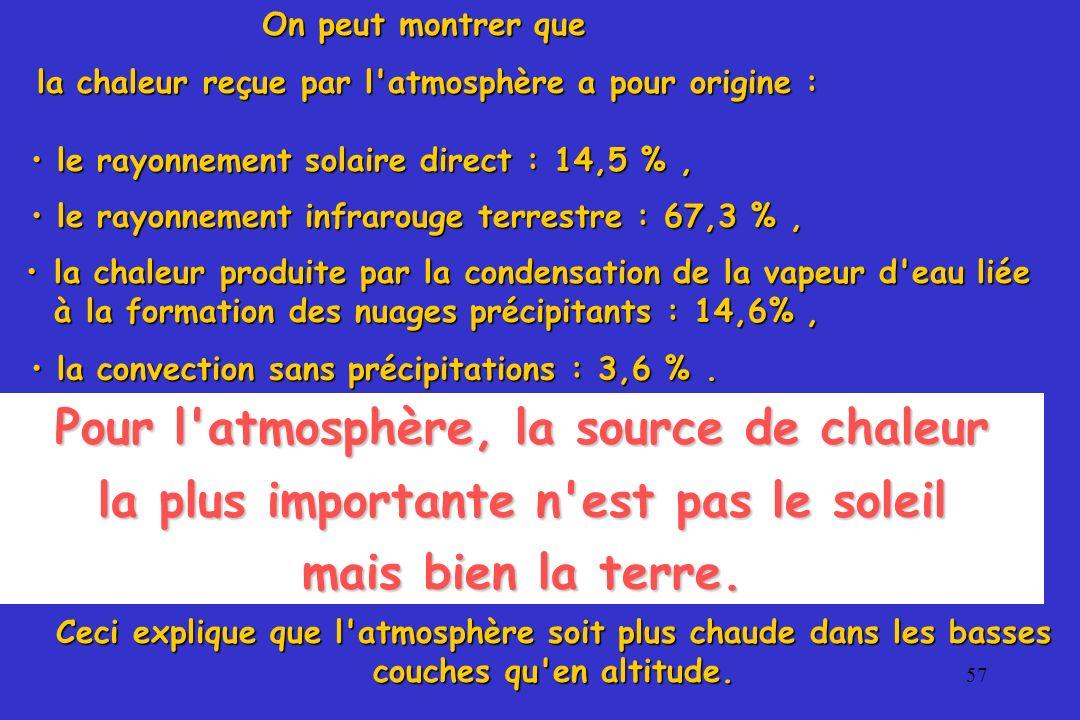 57 la chaleur reçue par l'atmosphère a pour origine : le rayonnement solaire direct : 14,5 %, le rayonnement solaire direct : 14,5 %, le rayonnement i