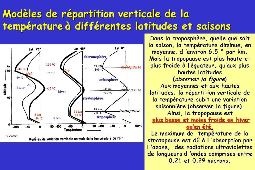 60 P. Queney été -100 °C +20 °C -100 °C été Modèles de répartition verticale de la températureà différentes latitudes et saisons Modèles de répartitio