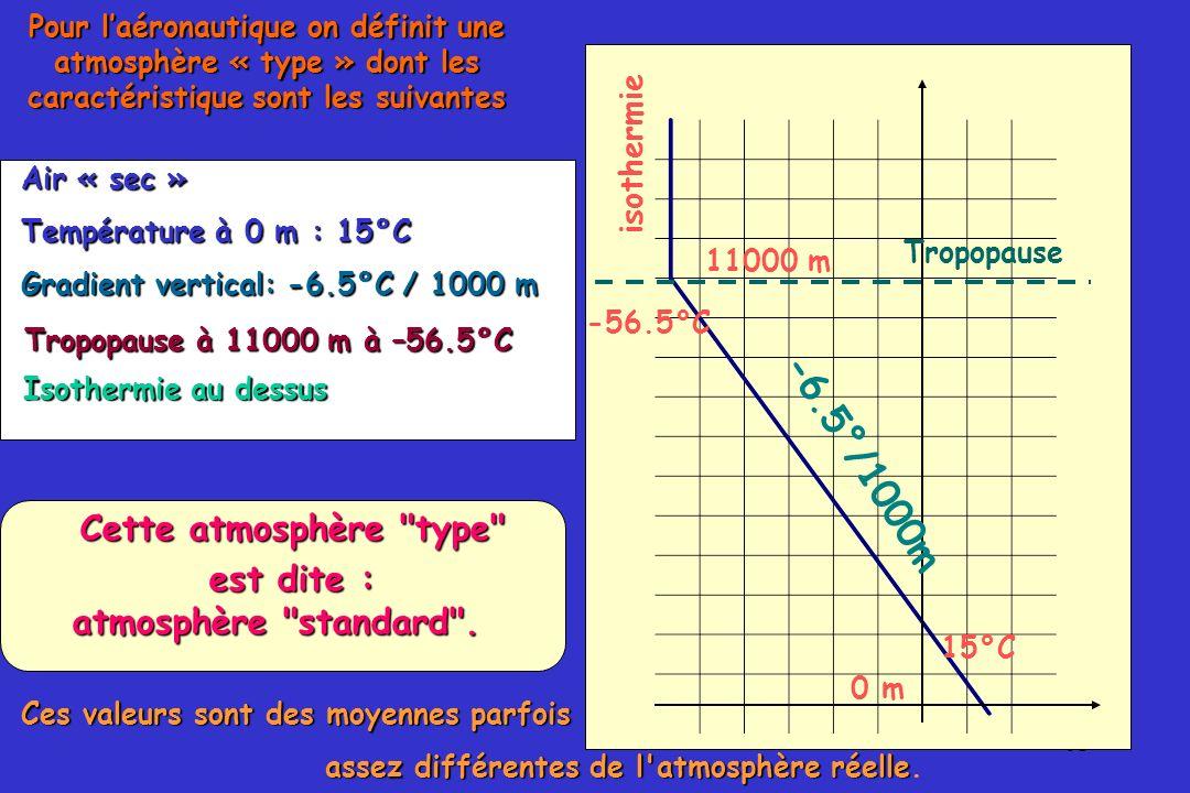 61 Pour laéronautique on définit une atmosphère « type » dont les caractéristique sont les suivantes 0 m 15°C Air « sec » Température à 0 m : 15°C 110